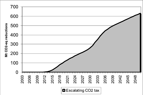 Emission reductions from an escalating CO2 tax