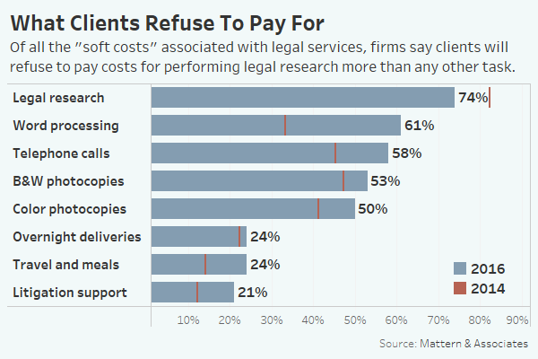 What Clients refuse to pay for- Legal research
